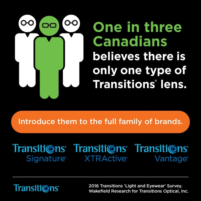 Marketing Assets Types if Transitions Lenses